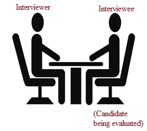 Personal Interview discussion