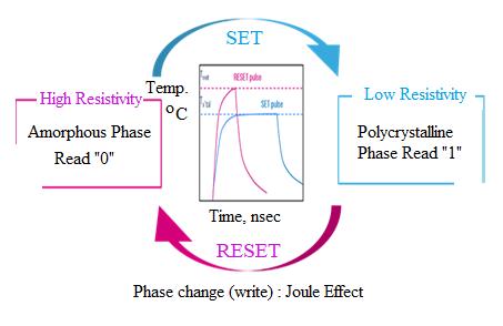 Phase change memory states