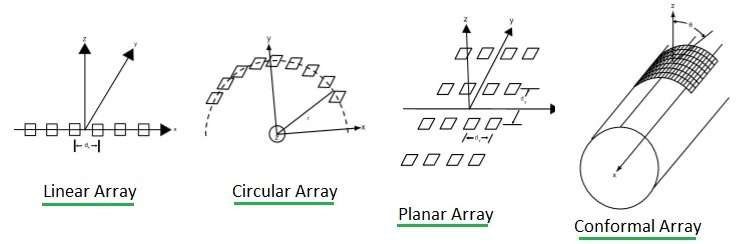 Phased Array Antenna Types