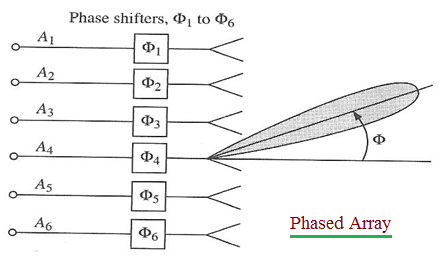 Advantages of Phased Array Antenna | disadvantages of Phased Array