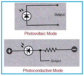 Photodiode Photovoltaic mode vs Photoconductive mode