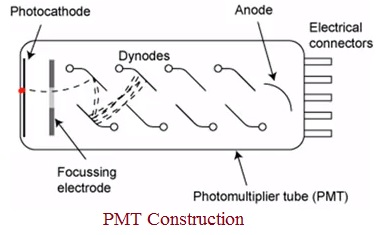 Photomultiplier Tube construction