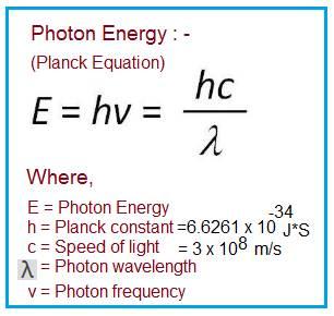 Photon Energy Formula or equation