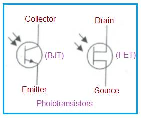 Phototransistor types-BJT,FET