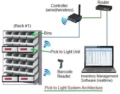 Pick to Light System Architecture