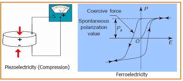 Piezoelectricity Vs Ferroelectricity