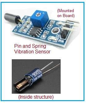 Advantages of Vibration sensor,disadvantages of Vibration sensor