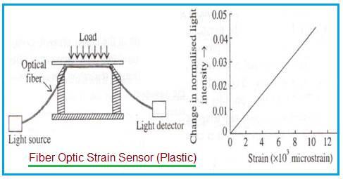 Plastic Fiber Optic Strain Sensor