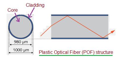 Plastic Fiber structure