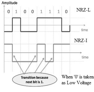 Polar NRZ-L and NRZ-I when zero is taken as 'Low' voltage