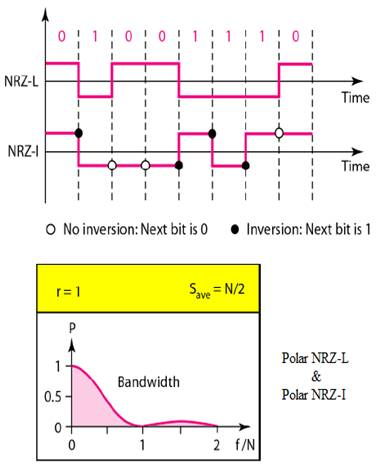 Polar NRZ-L and Polar NRZ-I