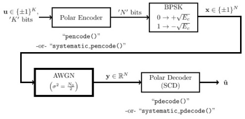 Polar Coding Block Diagram