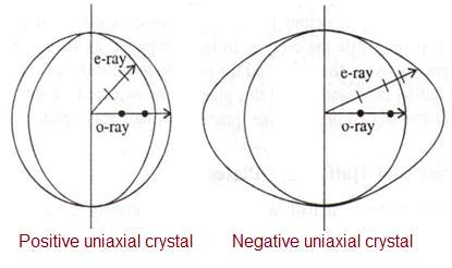 Positive uniaxial crystal vs Negative uniaxial crystal