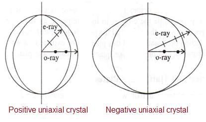 Positive uniaxial crystal vs Negative uniaxial crystal