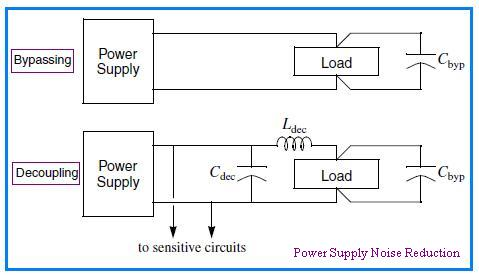 Power Supply Noise Reduction bypassing, decoupling