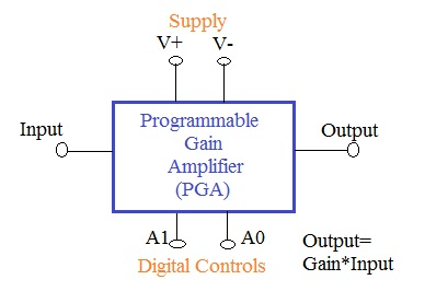 Programmable Gain Amplifier,PGA