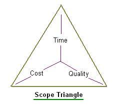 Project management professional scope triangle