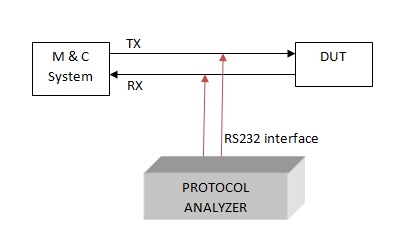 Protocol Analyser basics   RS232,RS485,I2C,HTTP protocol sniffer
