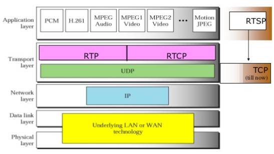 Protocol Stack for RTP and RTSP