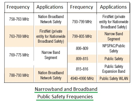 Public-Safety-Frequencies
