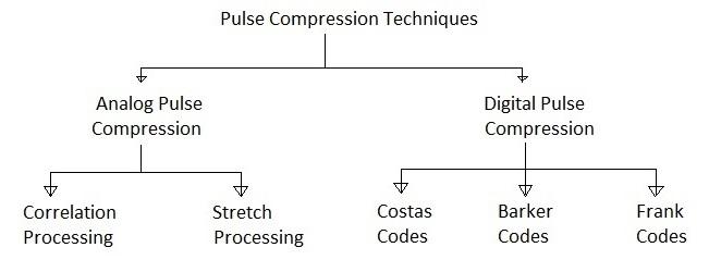 Pulse Compression Techniques