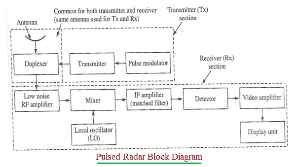 Pulsed Radar Block Diagram
