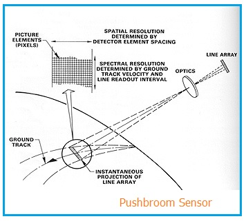 Pushbroom Sensor
