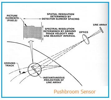Pushbroom Sensor