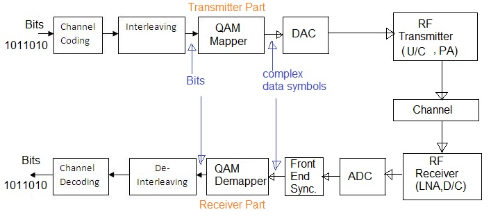 QAM Mapping vs QAM Demapping
