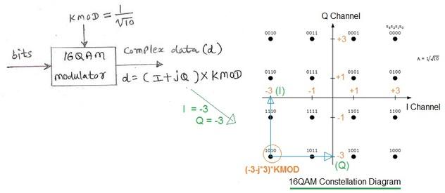 16 QAM modulation vs 64 QAM modulation vs 256 QAM modulationRF Wireless World