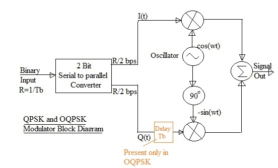 QPSK and SQPSK modulator block diagram