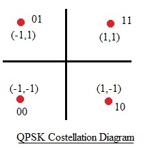 QPSK constellation