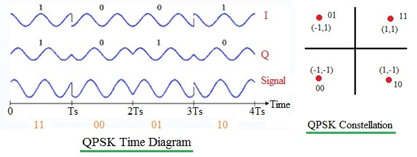 QPSK time diagram or waveforms