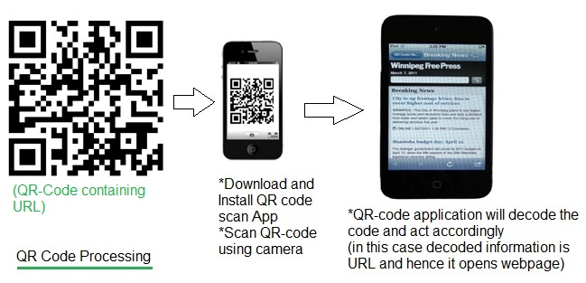 QR-code processing using mobile phone