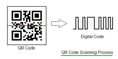QR-code scanning process