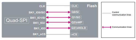 QSPI interface diagram