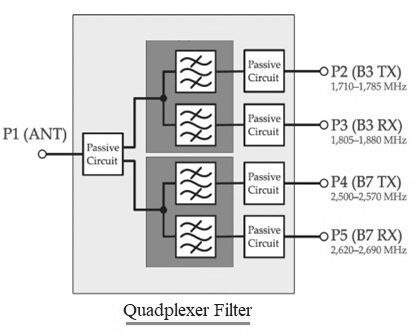 Quadplexer filter