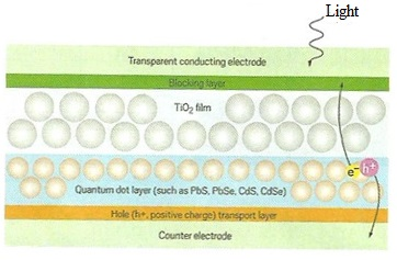 Quantum Dot Solar Cell working
