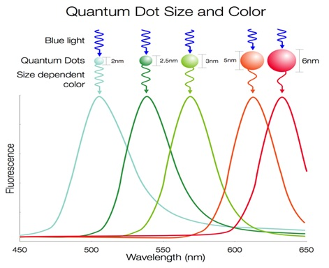 Quantum dot Color Emission Spectrum