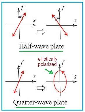 difference between Quarter Wave Plate and Half Wave Plate