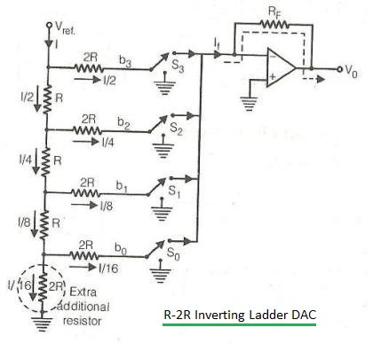 R-2R ladder inverting DAC