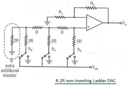 difference between dac types weighted resistor,r 2r ladder  r 2r ladder dac circuit diagram #11