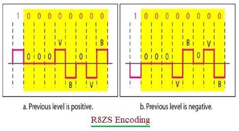 R8ZS scrambling