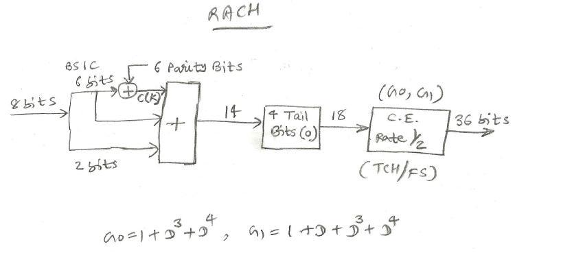 RACH control channel processing