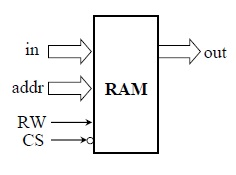 RAM IO