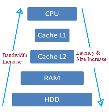 RAM vs Cache Memory