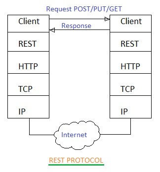 MQTT vs REST | Difference between MQTT and REST Protocols
