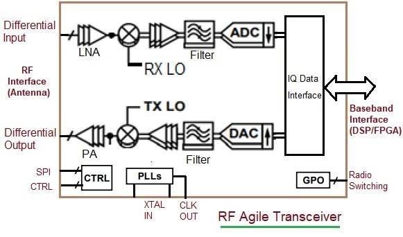 RF Agile Transceiver