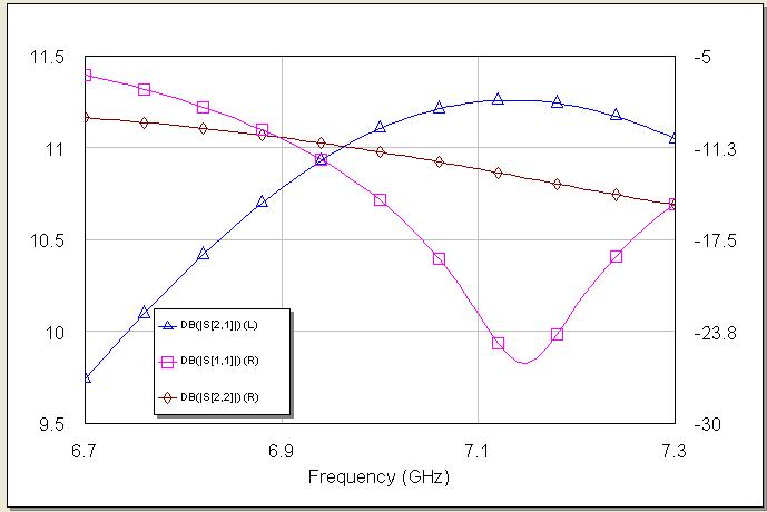 RF Amplifier Circuit Results
