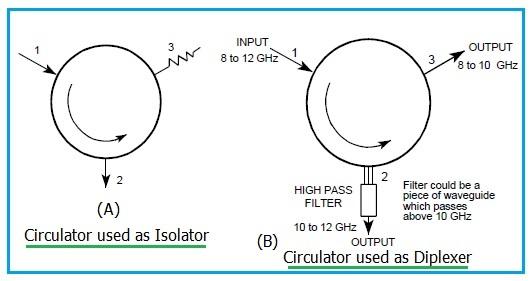 RF Circulator as Isolator and Diplexer